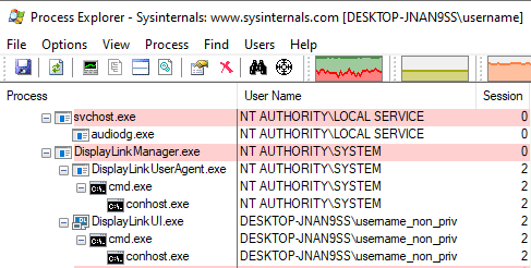 Process Explorer shows our cmd.exe process running in DisplayLink Manager