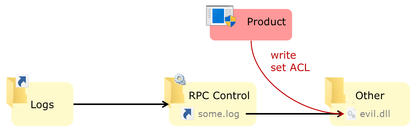 Exploiting Product X using a symlink