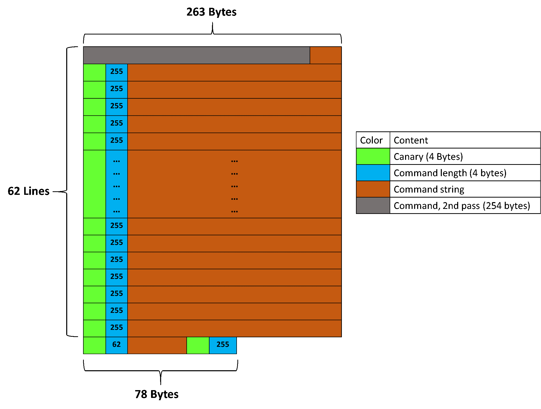 Memory layout with canary & length aligned with the end of the buffer