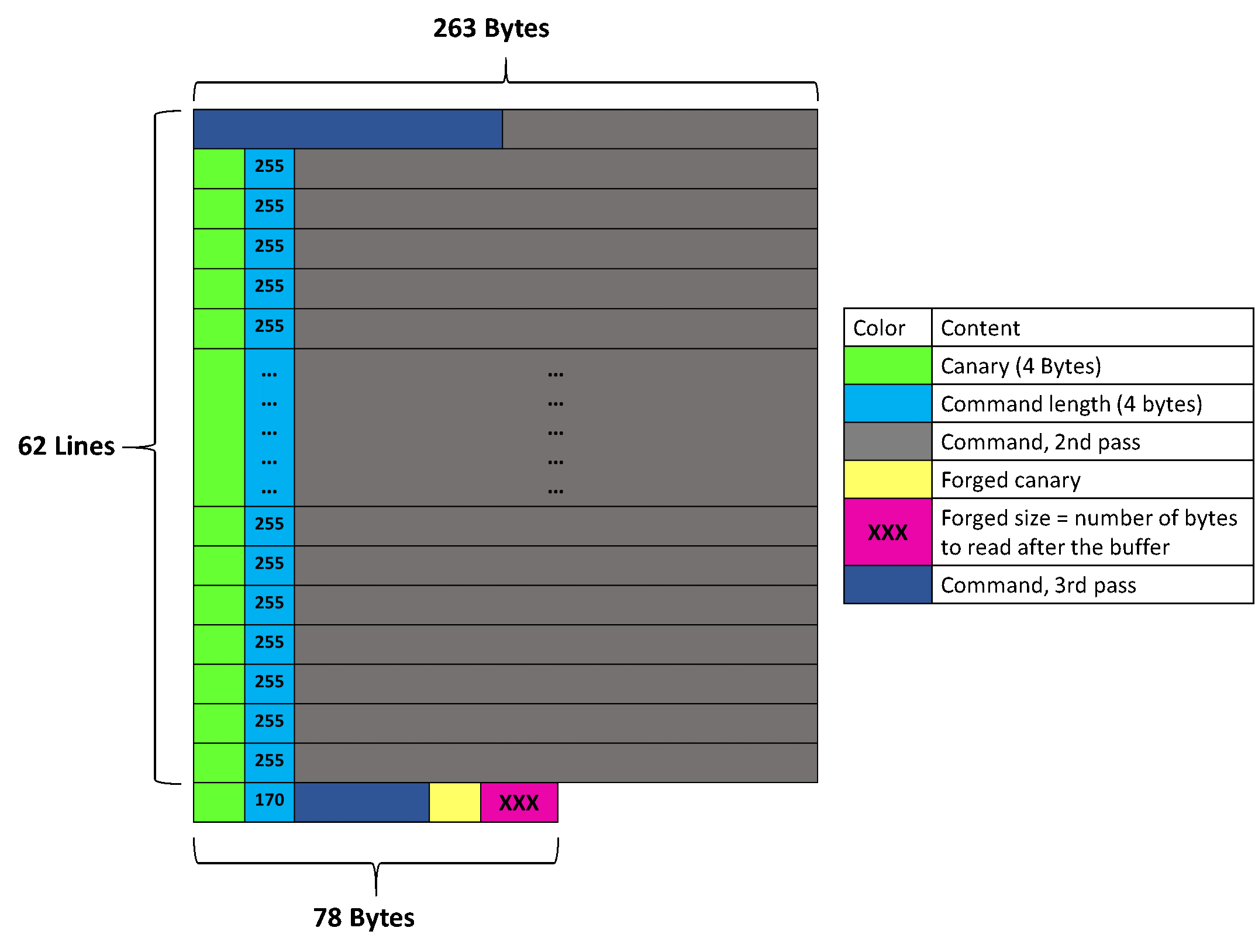 Memory layout with forged canary & length aligned with the end of the buffer