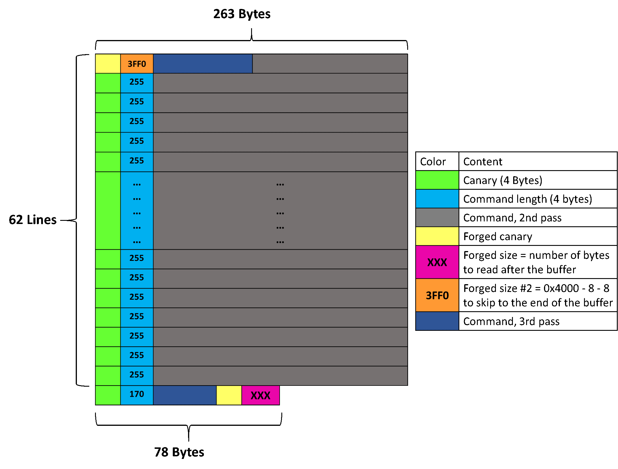 Memory layout with forged canaries & lengths at both the beginning and the end of the buffer